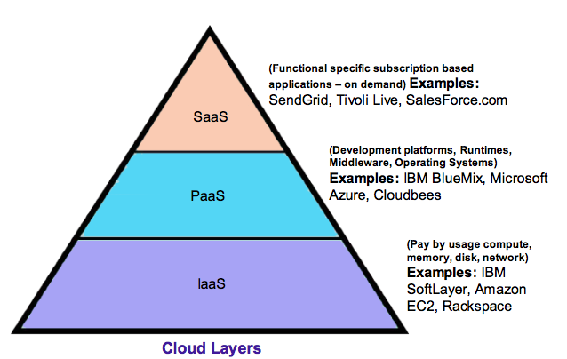 Cloud-layers-PaaS.png