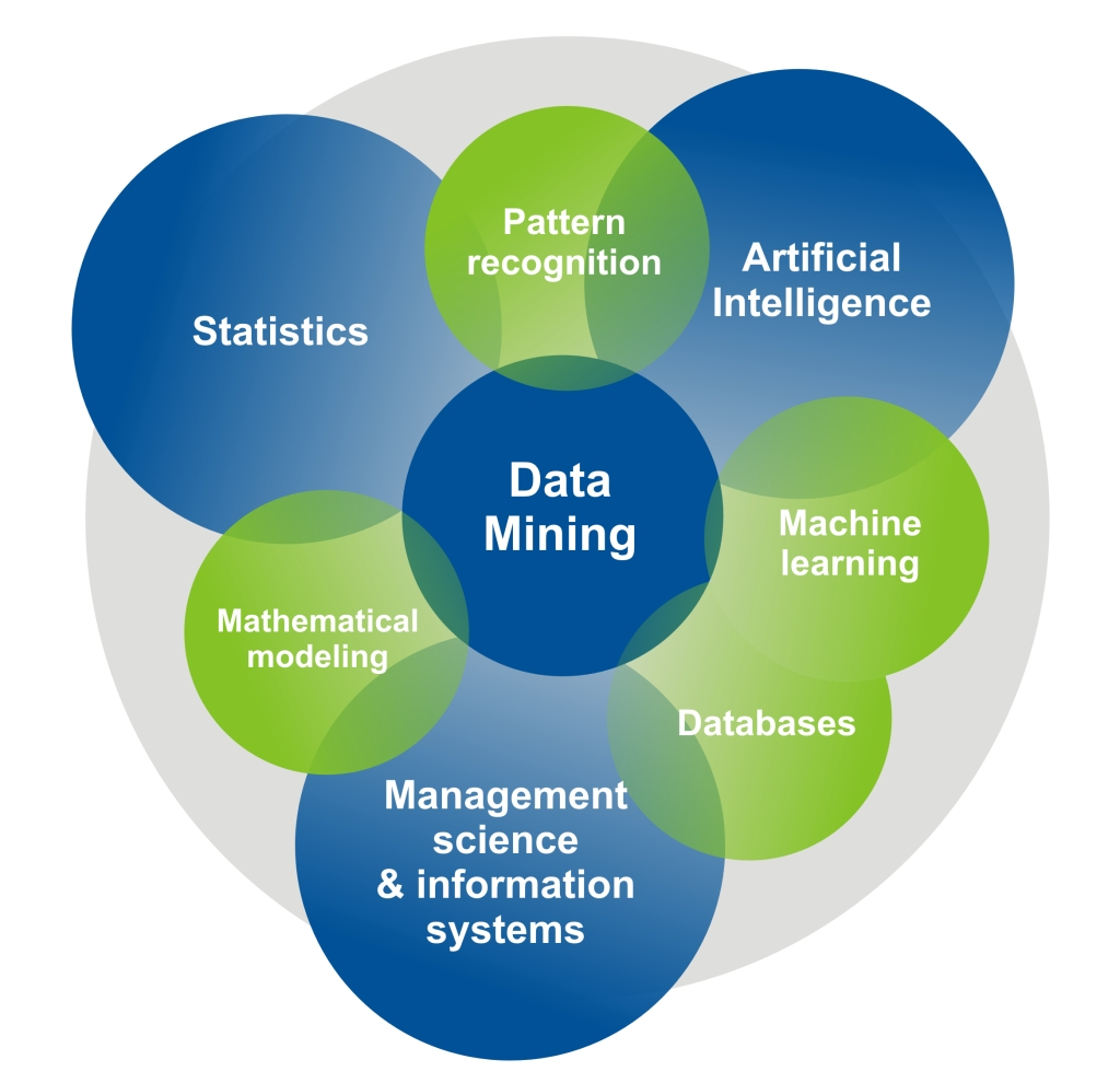 latest research paper in data mining Hi i've been working in datawarehousing domain for the past 3 years need to get in-depth knowledge of application of data mining in corporate world.