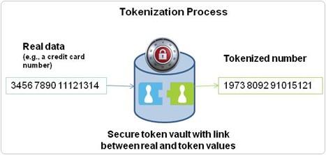 tokenization-process