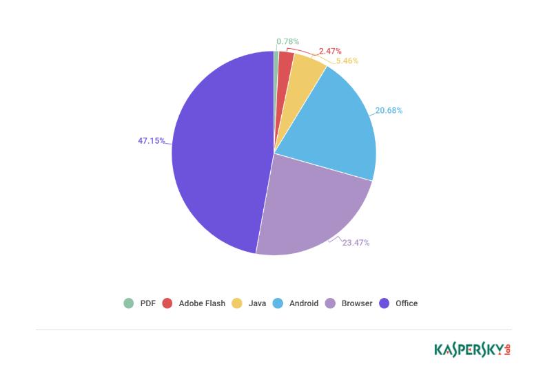 Distribution of malware 2018